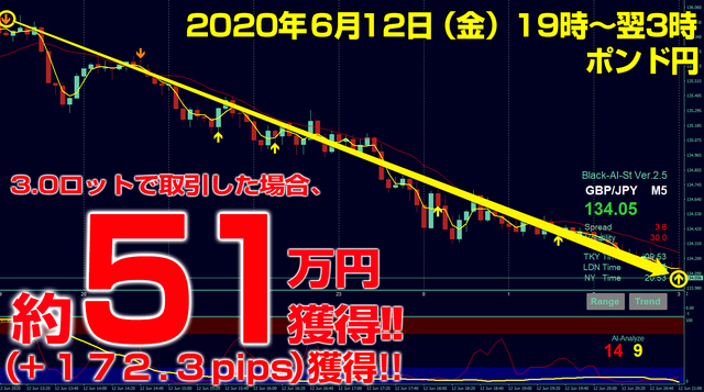 ブラストFX・2020年6月12日51万円172.3pips.png
